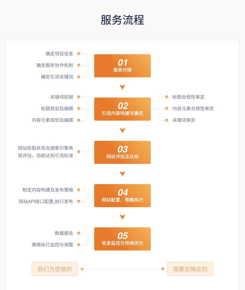 官網引流詳情7