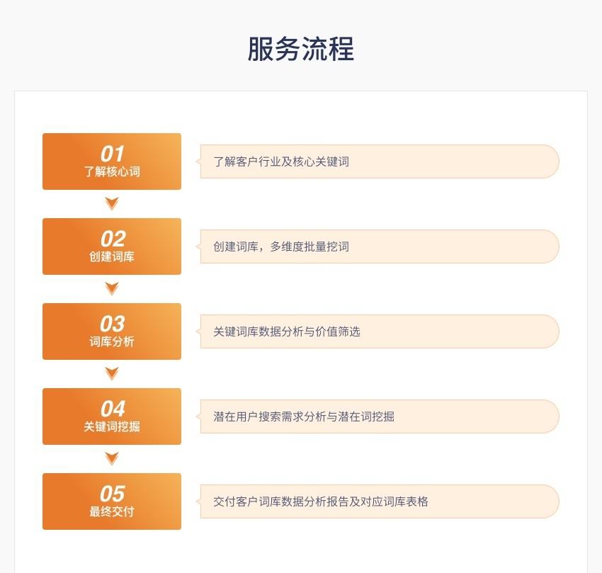 定制化關鍵詞庫建設服務9