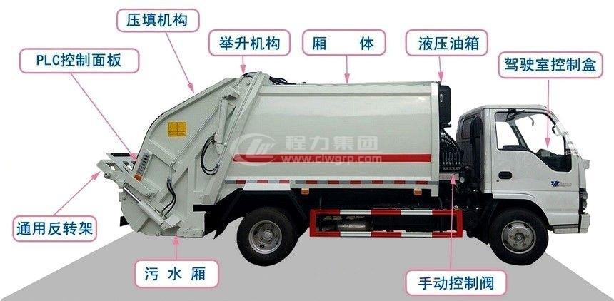 程力壓縮式垃圾車結構圖