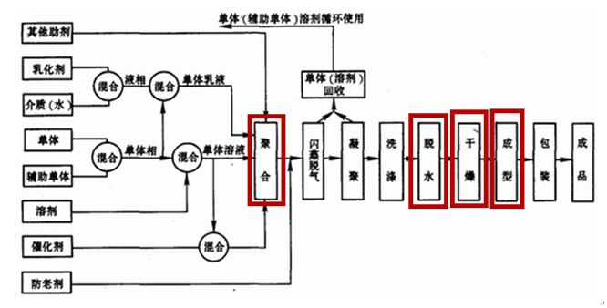 合成橡胶生产工序示意图