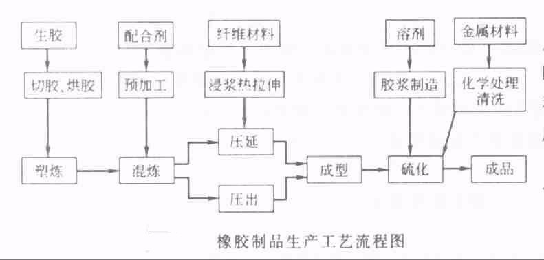 橡胶制品生产工艺图