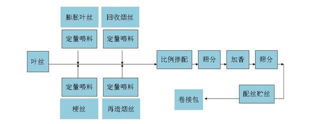 烟草工艺流程图