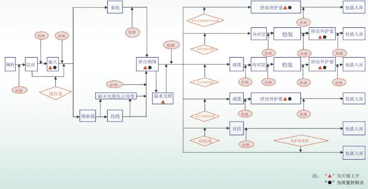 电缆生产工艺流程图