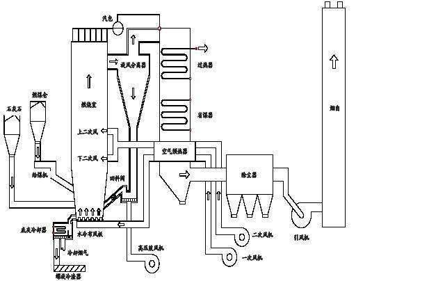 电池级碳酸锂生产工艺流程图