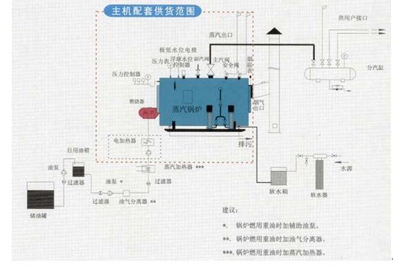 导WNS蒸汽锅炉系统图