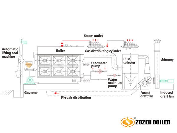 ZOZEN SZL coal-fired water tube boiler system drawing