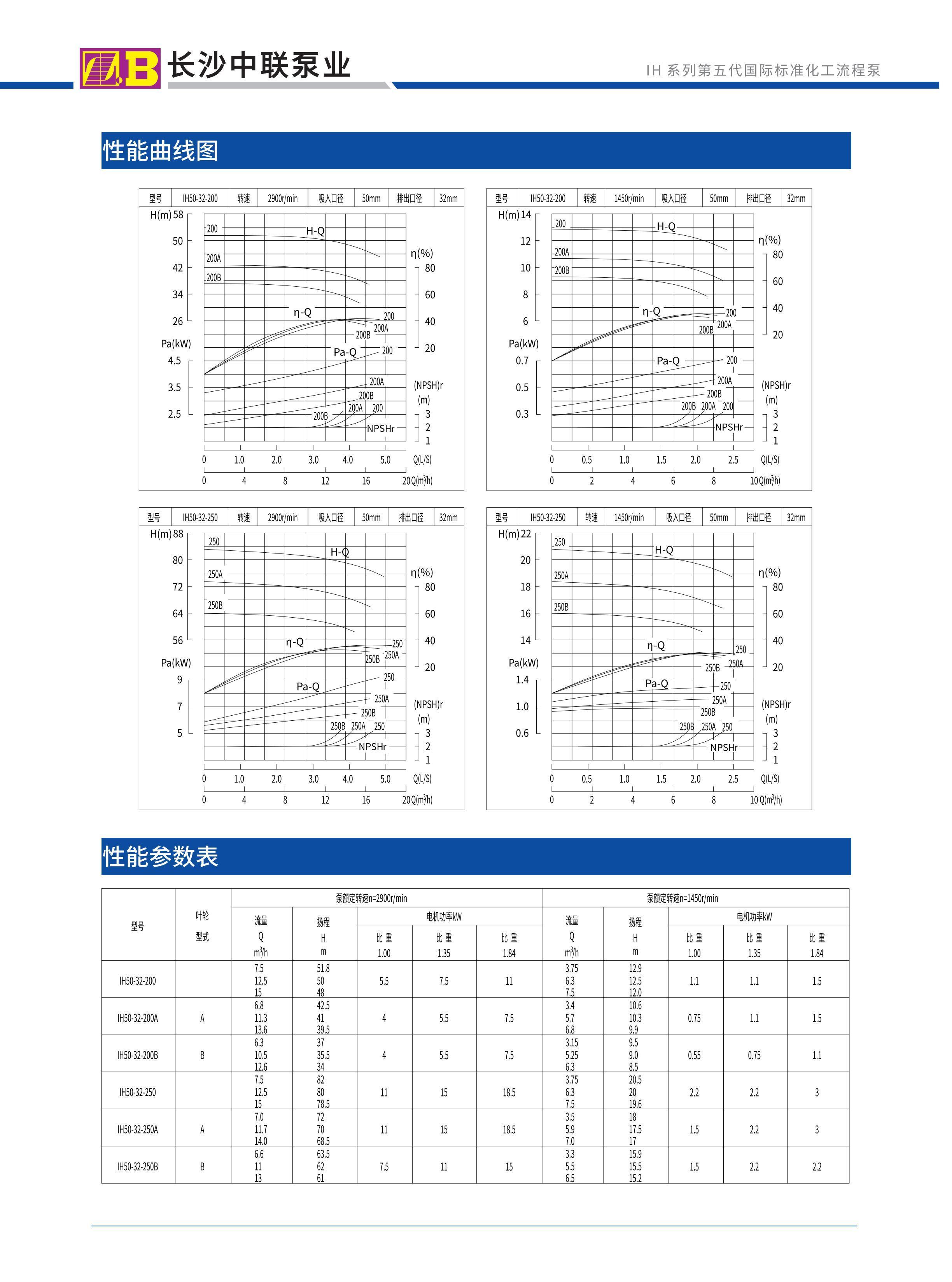 Pump Curve Single Stage Chemical Pump Model Ih50 32 200 50 32 250