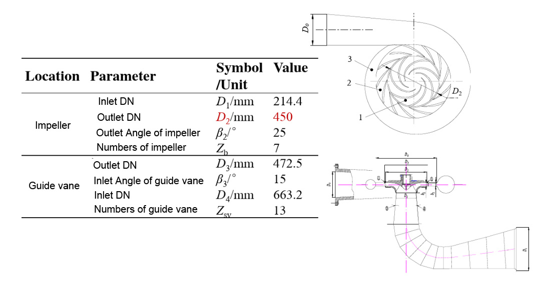 angle of guide vane and impeller