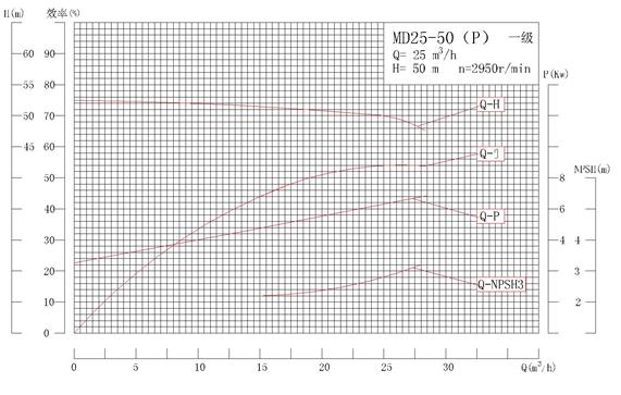 MD25-50P系列自平衡礦用耐磨多級離心泵性能曲線圖
