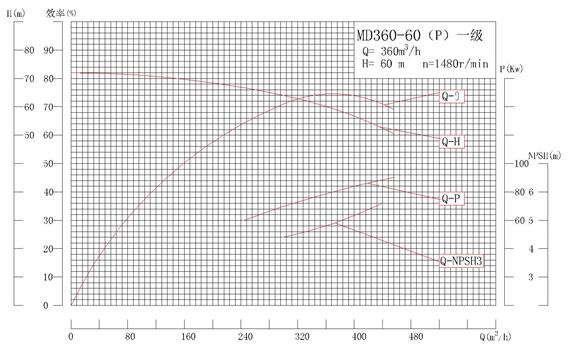 MD360-60P系列自平衡矿用耐磨多级离心泵性能曲线图