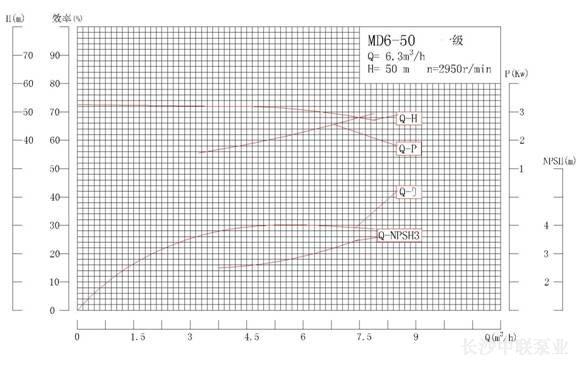 DG6-50×12型高温锅炉给水泵性能曲线图