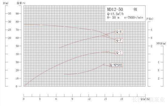 DG12-50×12型高温锅炉给水泵性能曲线图