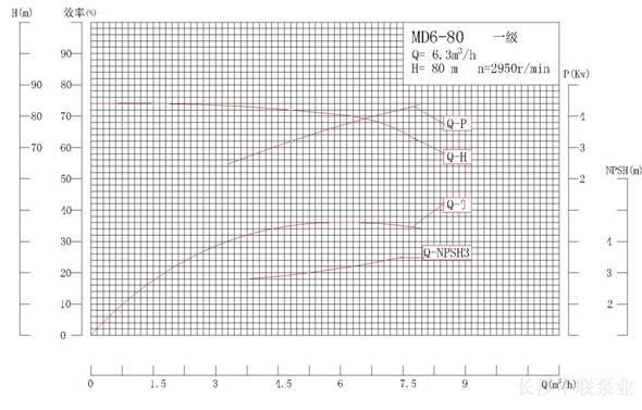 DG6-80×3型高温锅炉给水泵性能曲线图