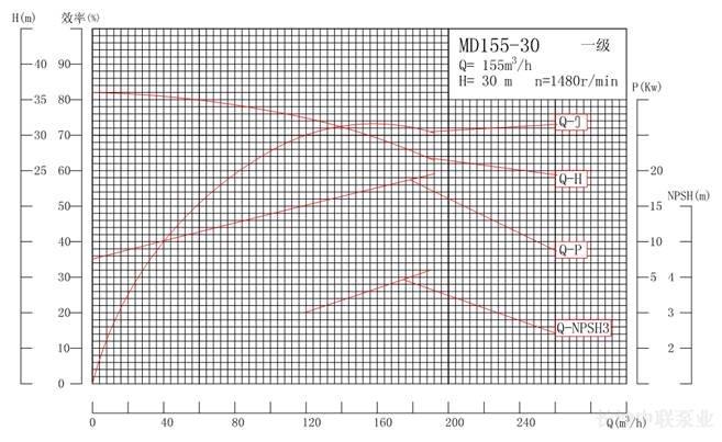 MD155-30系列礦用耐磨多級離心泵性能曲線圖
