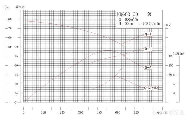 山东MD600-60×(2-10)矿用多级泵性能曲线图