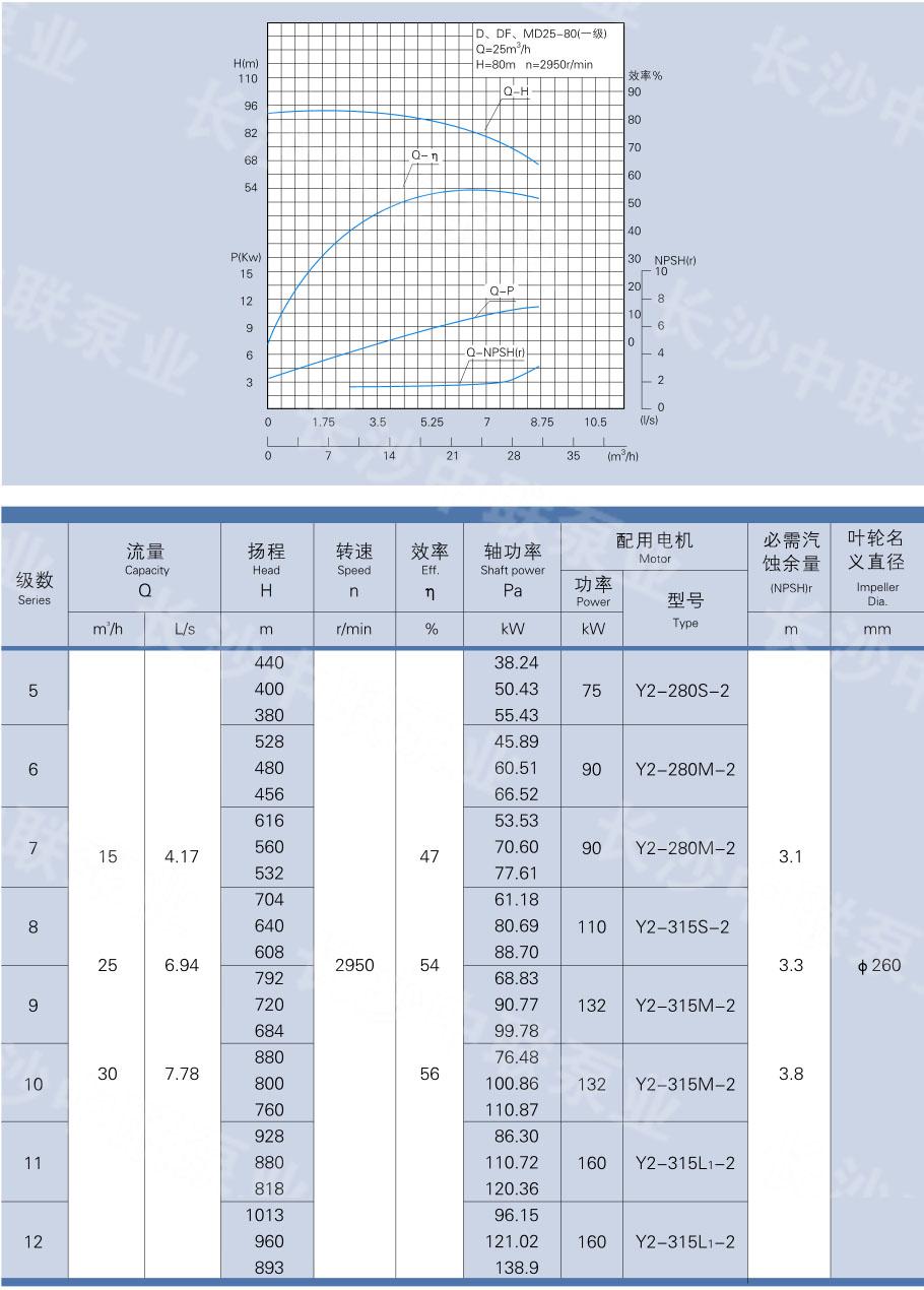 D、DF、MD(P)25-80型泵性能参数
