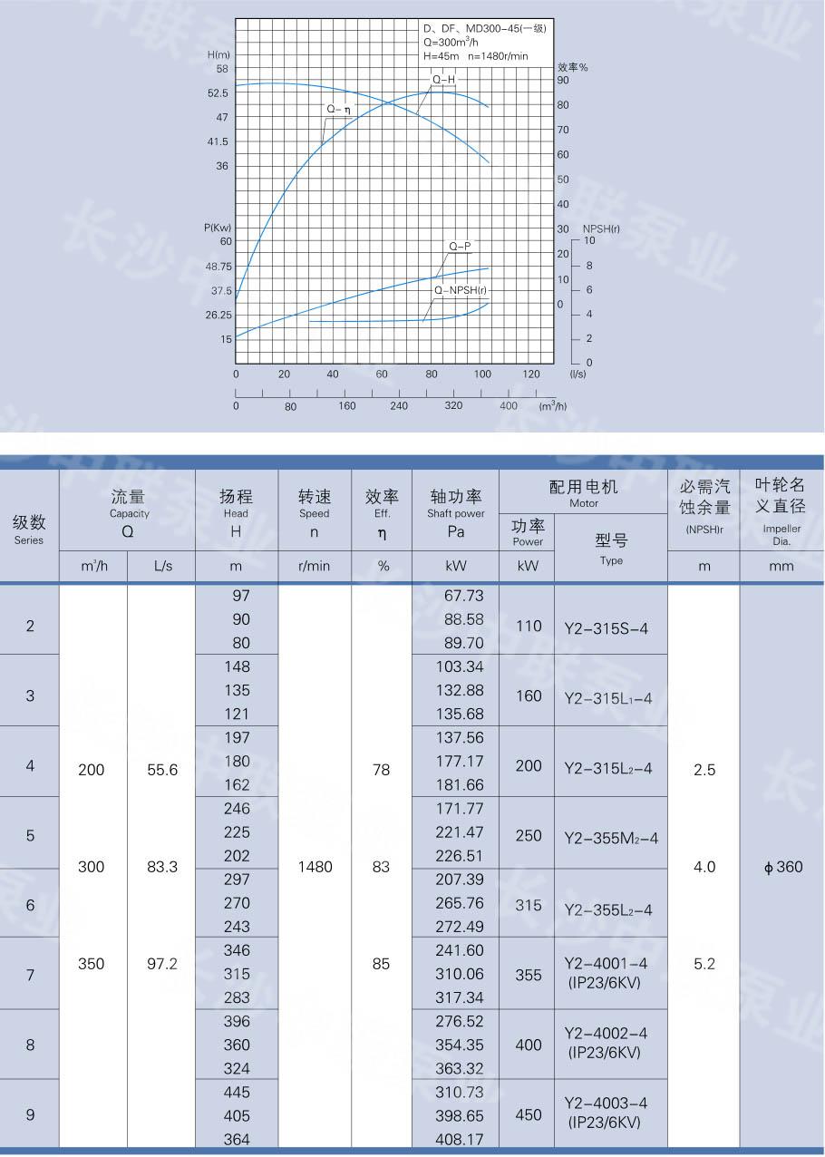 MD300-45×6型矿用多级离心泵型号参数+曲线图