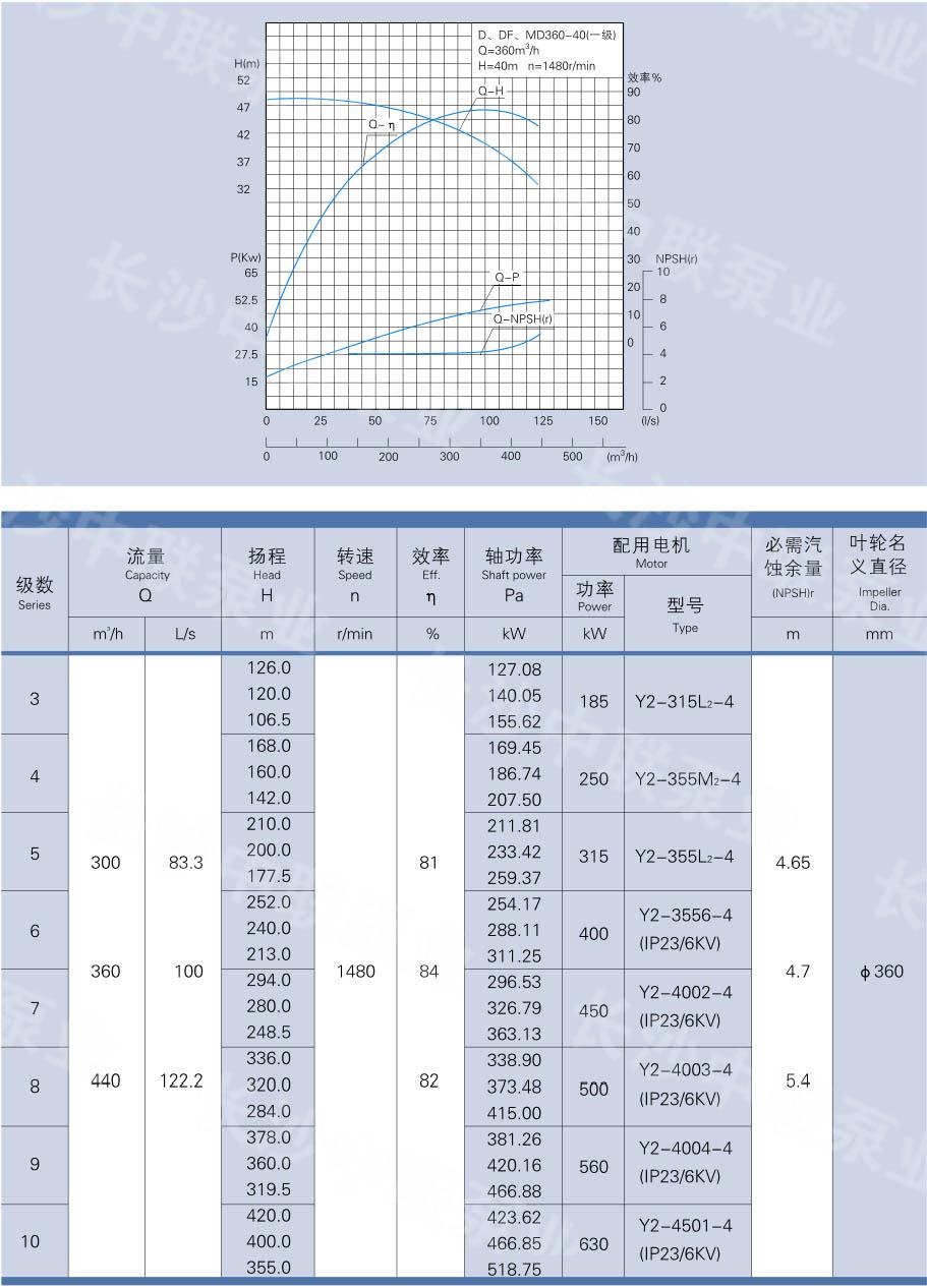D、DG、DF、MD360-40型多级泵性能参数及曲线图