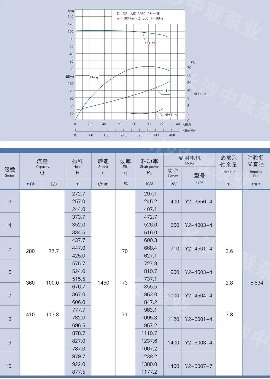 D、DG、DF、MD360-95型多级泵性能参数及曲线图