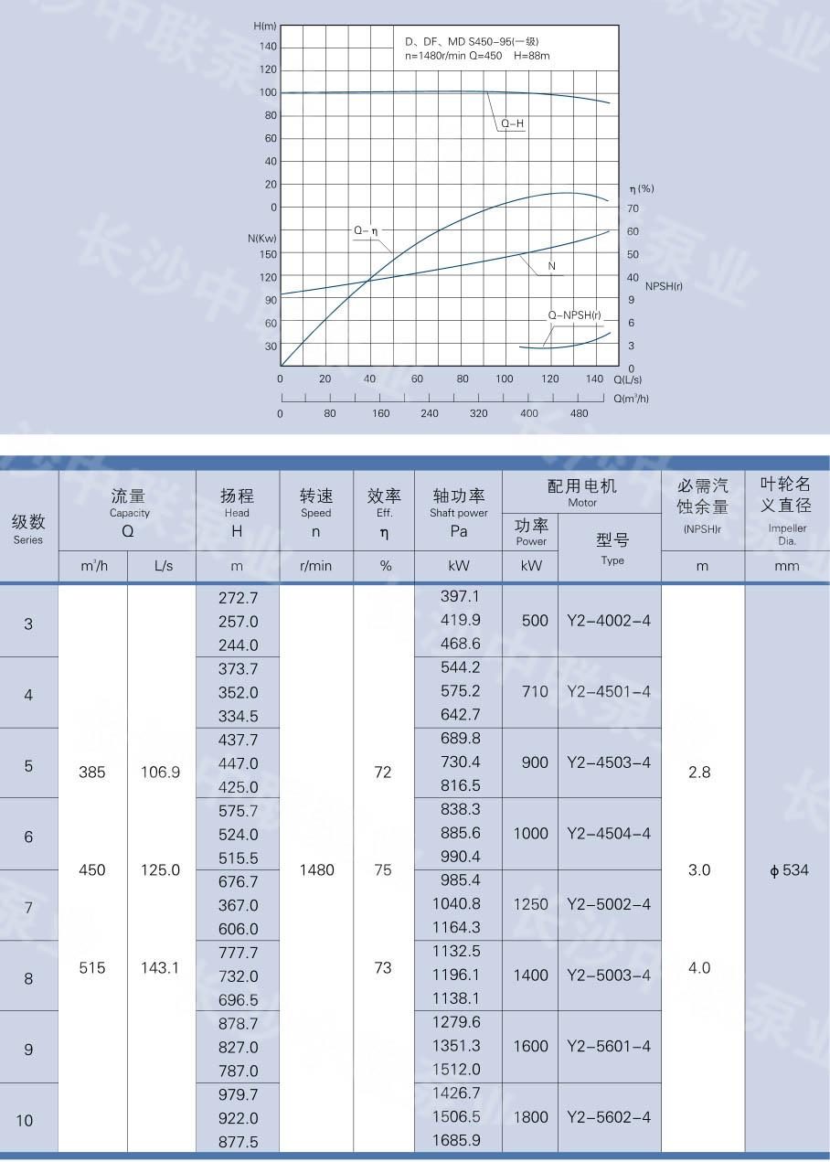 D、DG、DF、MD450-95型多级泵性能参数及曲线图