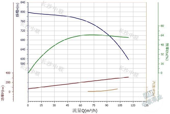MD85-80X9 mining multi-stage pump performance curve