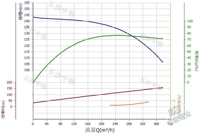 md280-43×3 multi-stage centrifugal pump performance curve