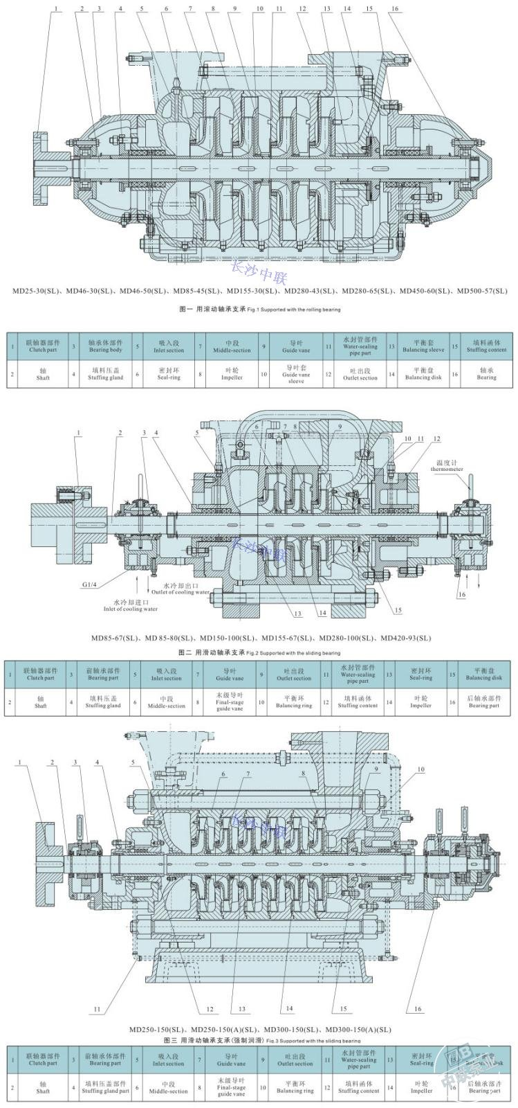 Md280-43×3 multi-stage centrifugal pump structure diagram