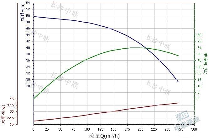 CDL200-20-2B multi-stage pump performance curve