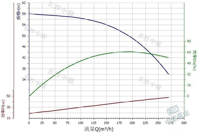 CDL200-20-2A multi-stage pump performance curve