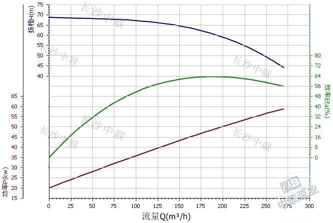 CDL200-20-A multi-stage pump performance curve