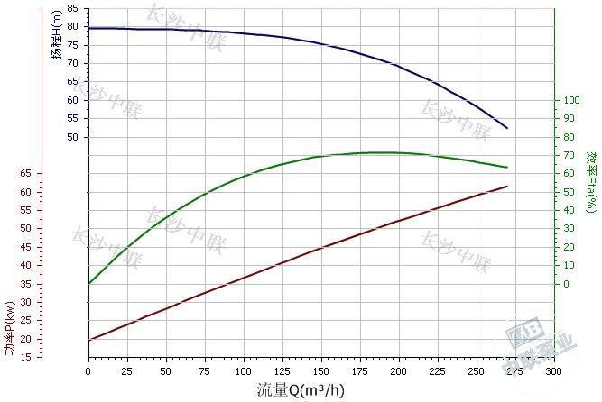 CDL200-20 multi-stage pump performance curve