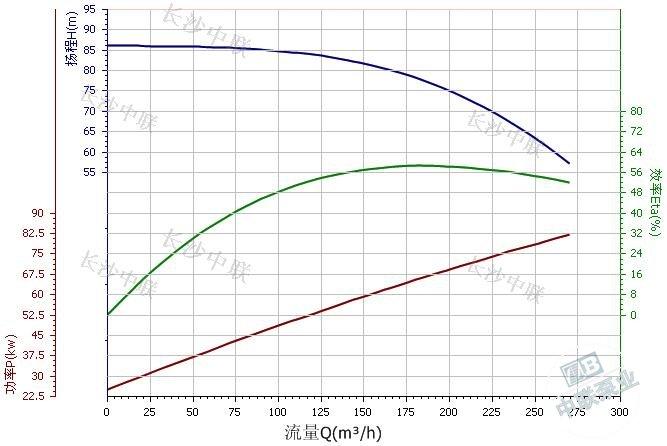 CDL200-30-2B multi-stage pump performance curve