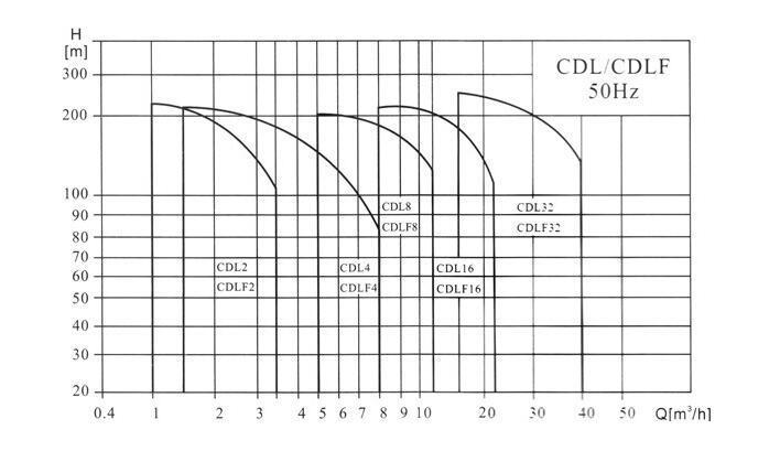 立式不锈钢多级泵型谱图