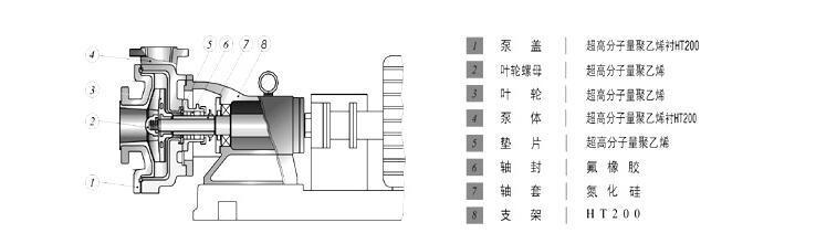 UHB型化工砂浆泵结构图
