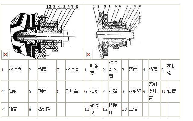 UHB型化工砂浆泵密封结构