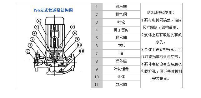 ISG立式管道离心泵结构图