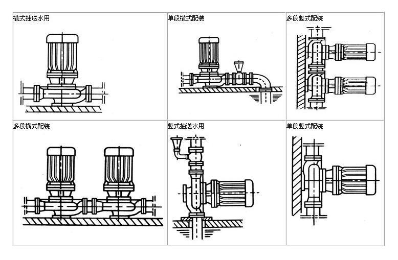 ISG立式管道泵管道连接方式