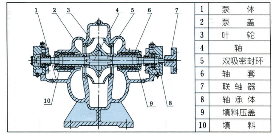 S型水平中开蜗壳式双吸泵结构图