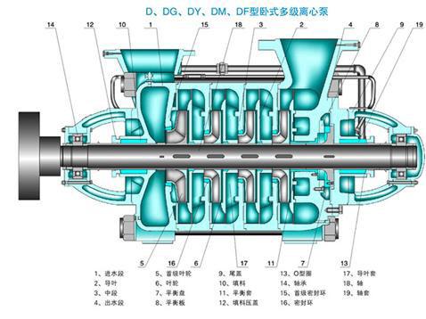 卧式多级离心泵结构图