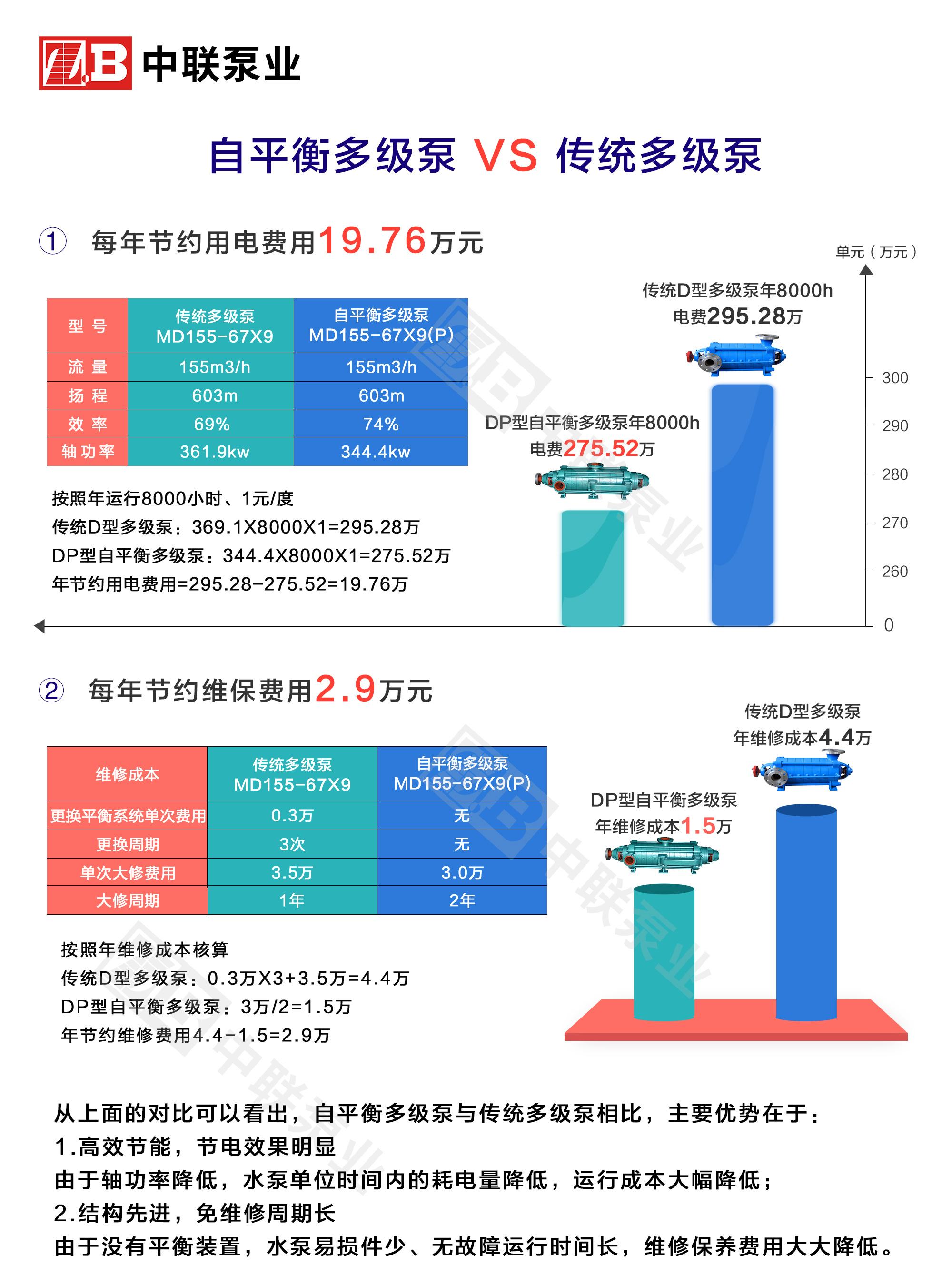 自平衡多级泵与传统多级泵成本分析