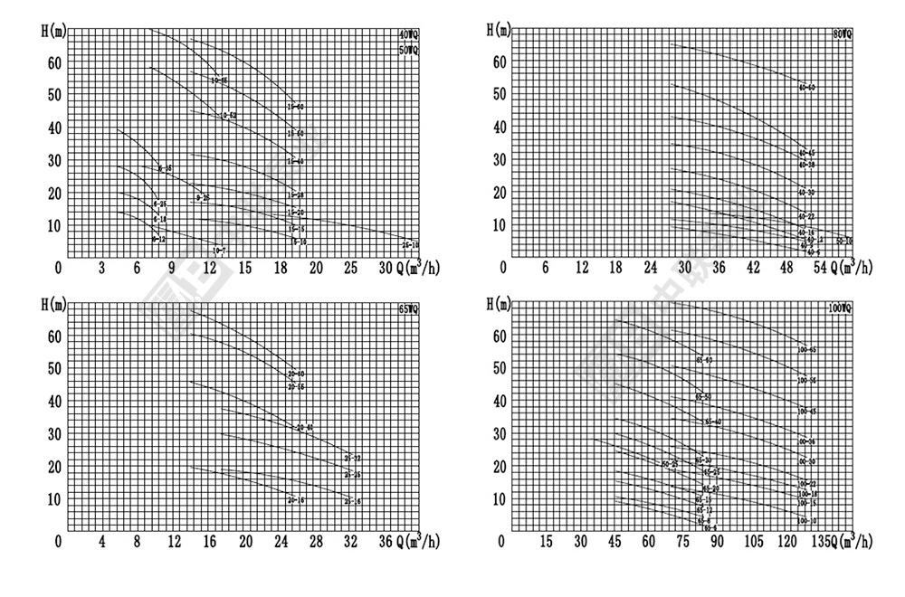 QW型排污泵性能曲线