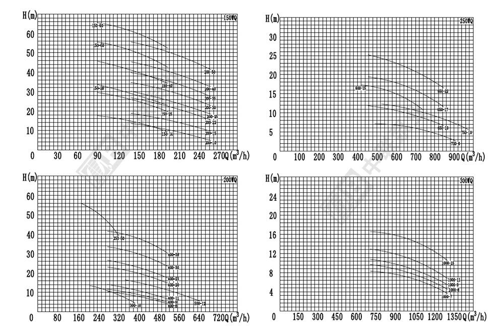 QW型潜污泵性能曲线