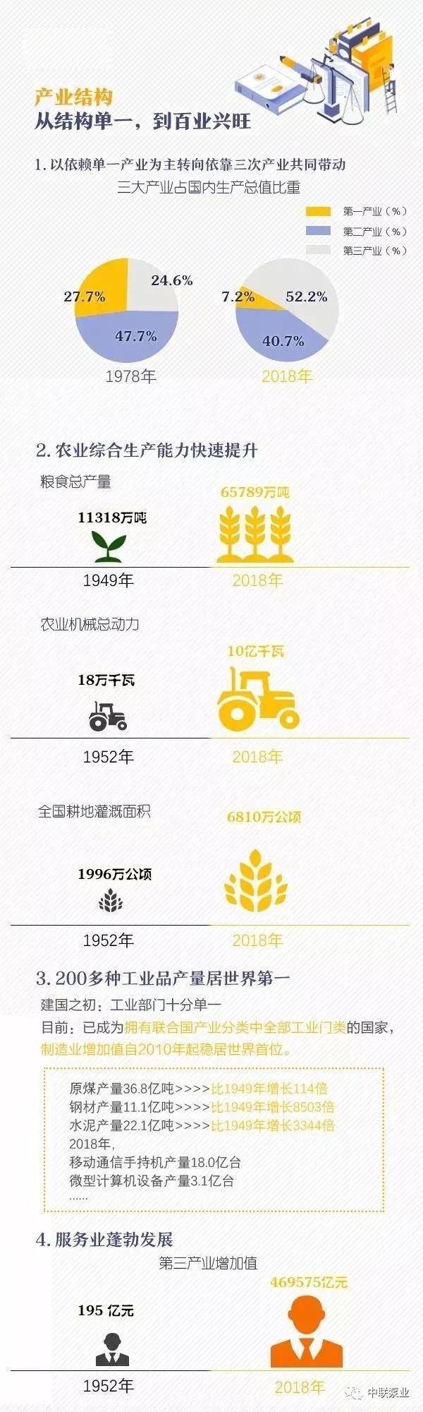 新中国建国70年变迁史2