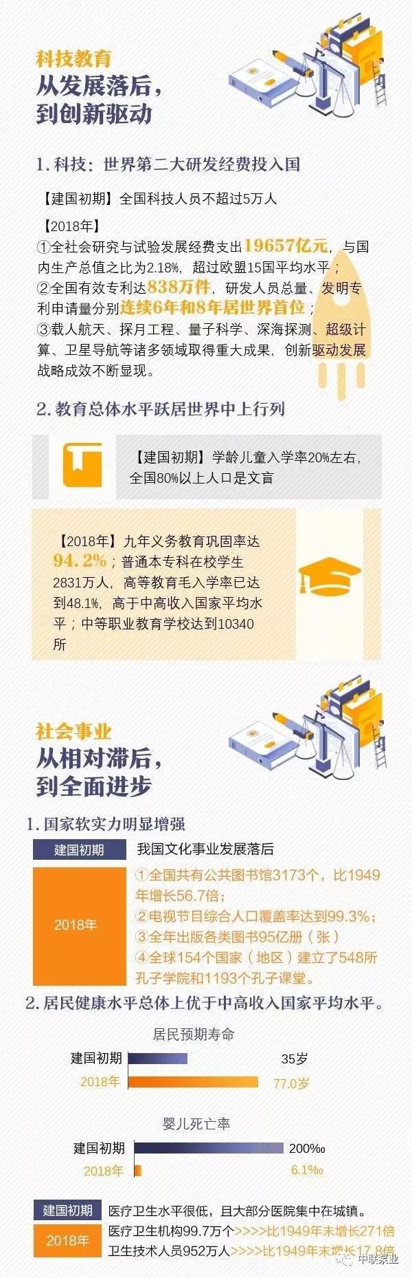 新中国建国70年变迁史图4