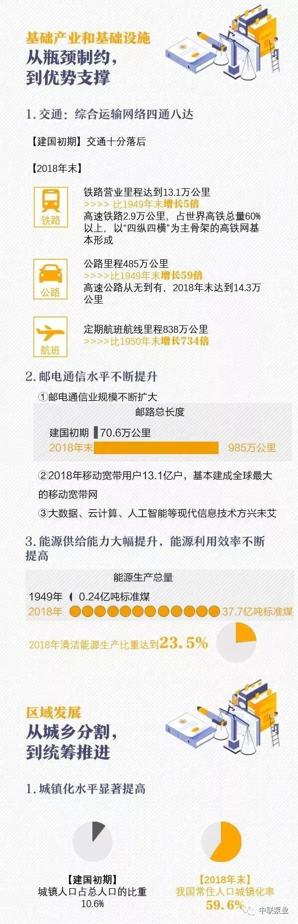 新中国建国70年变迁史3