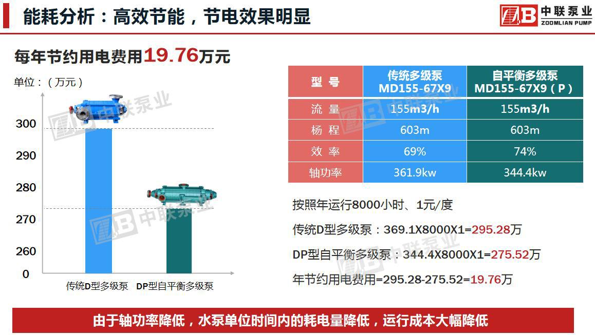 自平衡多级泵与传统多级泵能耗分析对比图
