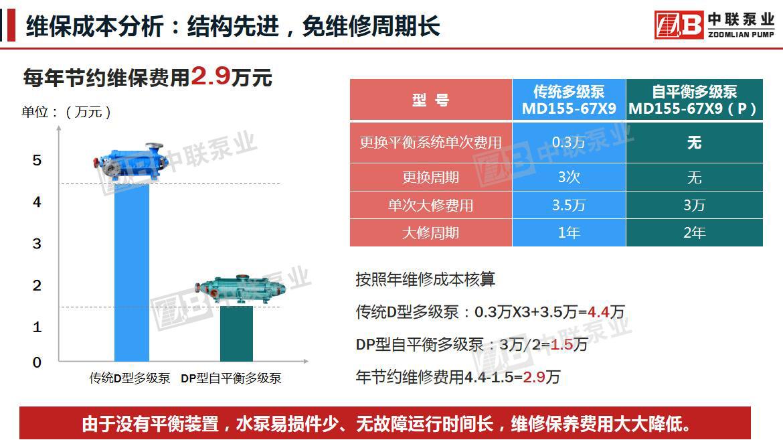 自平衡多级泵与传统多级泵维保成本分析对比图