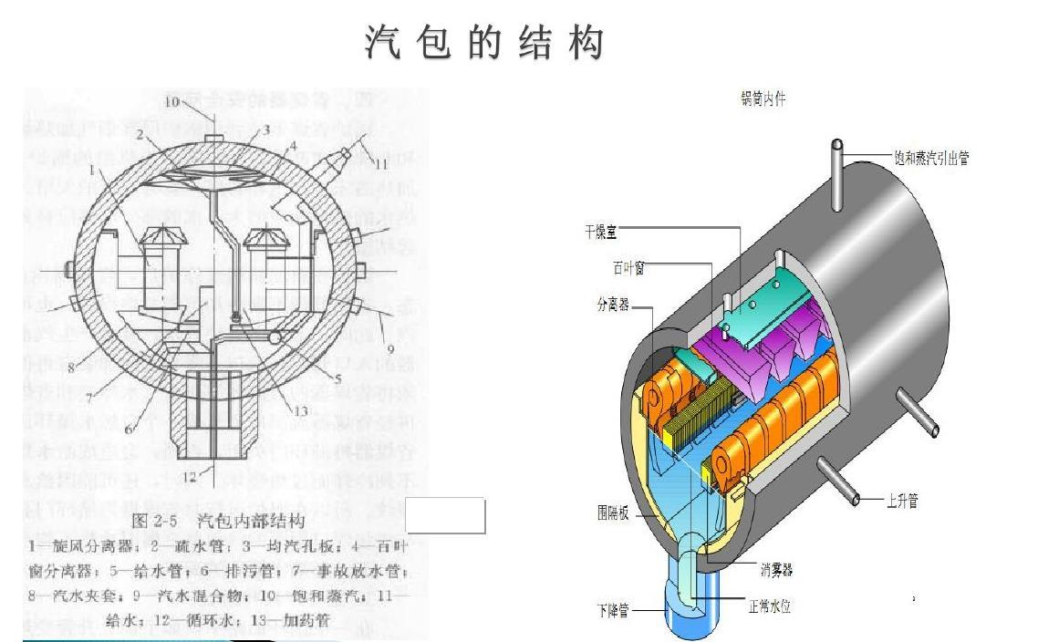 The structure diagram of the boiler drum feed water pump drum