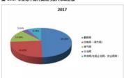 2018-2025年全球及中国阀门行业发展现状调研及投资前景分析报告
