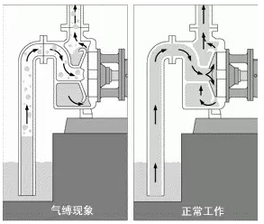 Hazards of gas binding of downhole wear-resistant self-balancing centrifugal water pumps